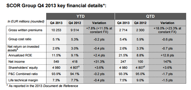 2013 Annual Results - Key Financial Results -Table