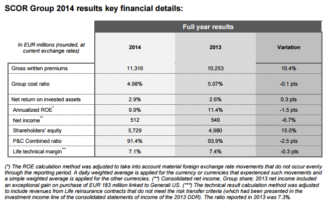 2014 Annual Results - Table