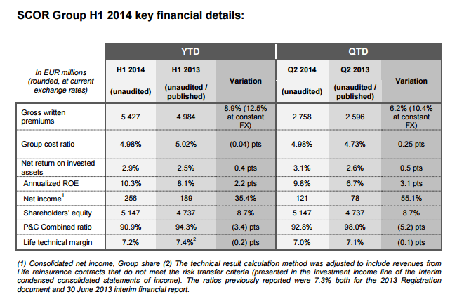 H1 2014 Results - Key Financial Results - Table