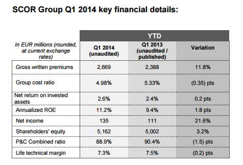 Q1 2014 Results - Key Financial Results - Table