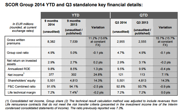 Q3 2014 Results - Key Financial Results - Table
