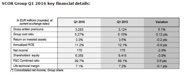 SCOR Group Q1 2016 Key Financial Details