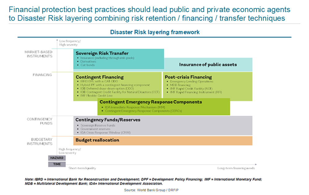 Disaster Risk layering framework