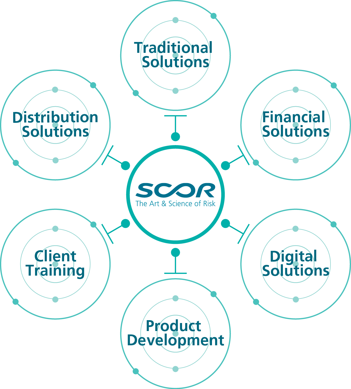 SCOR Sweden Re Solutions